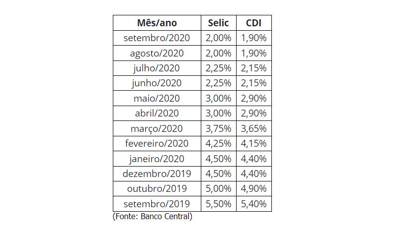 tabela investimento cdi